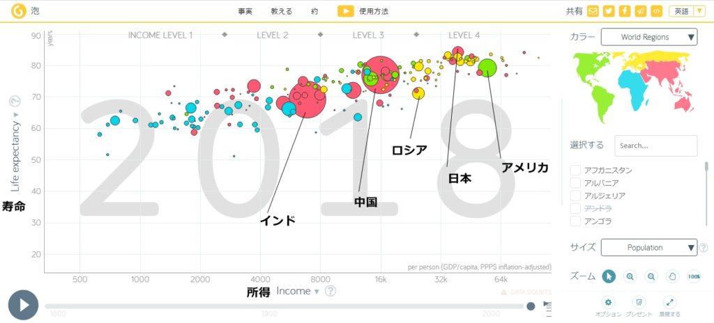 世界の保険チャート