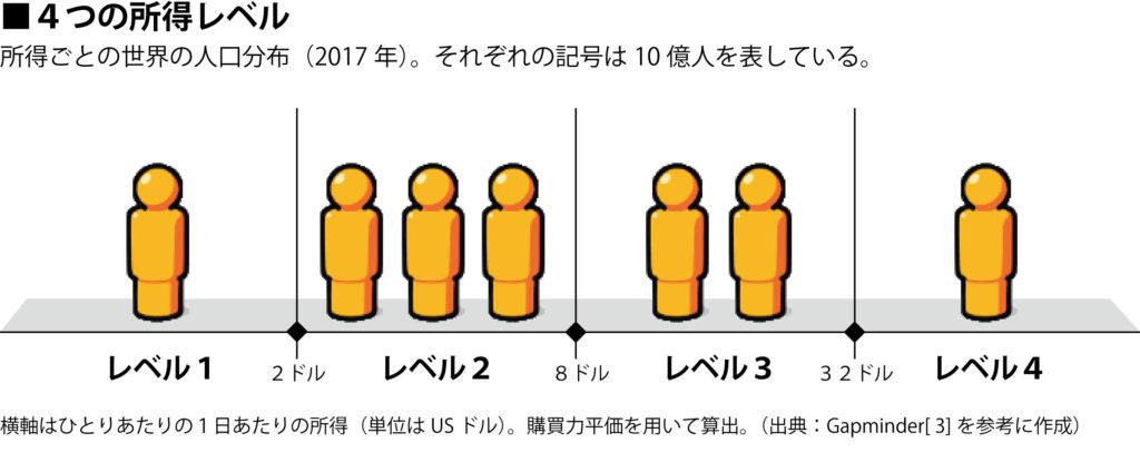 4つの所得レベル