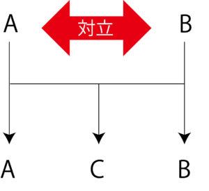 サードウェイ(第3の道の作り方)
